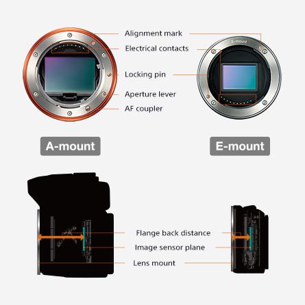 sony global digital imaging α lenses basics lens mount