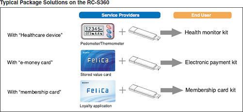 SONY Felica USB NFC Reader RC-S360