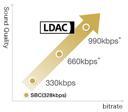 Sony Global - LDAC™: High quality wireless listening