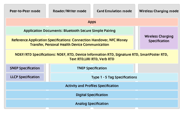Sony Global - FeliCa - About NFC - NFC Forum Specifications