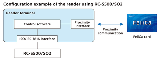 Sony Global - FeliCa - FeliCa SAM for reader - RC-S500·RC